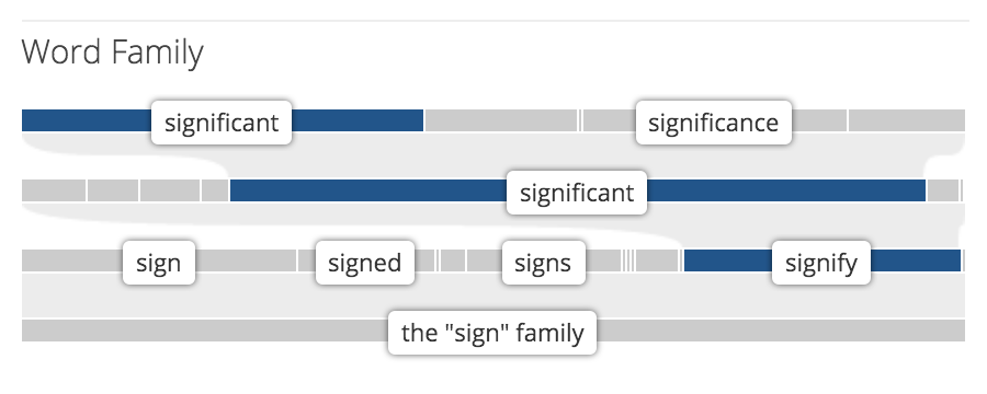 Understanding The Word Family Display Vocabulary Help Center